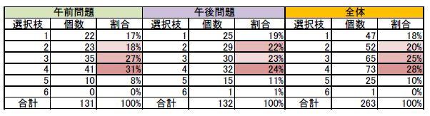 105回国試解答集計結果