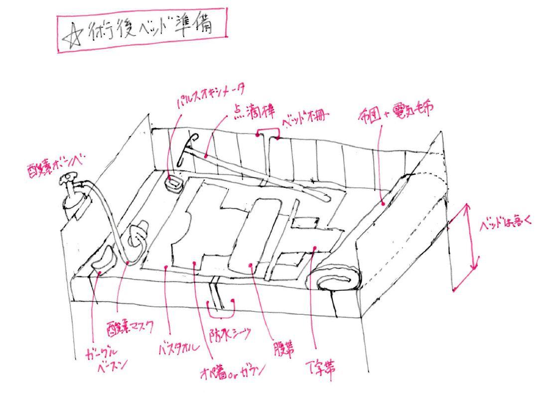 術後のベッドの作り方と部屋のメ...